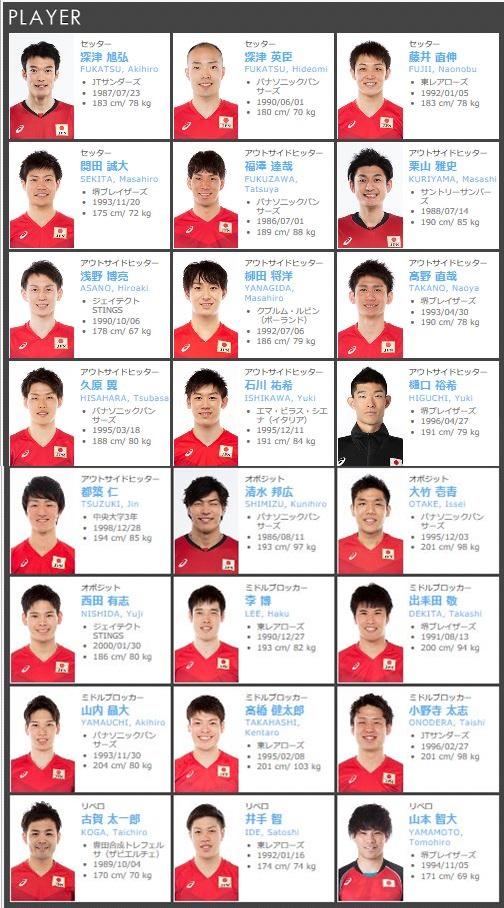 全日本 男子 バレー メンバー